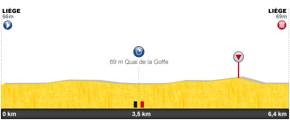 Descripción del perfil de la etapa 0 de la Tour de Francia 2012, Liège -  Liège