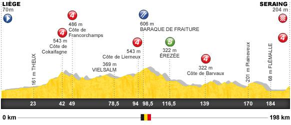 Descripción del perfil de la etapa 1 de la Tour de Francia 2012, Liège -  Seraing