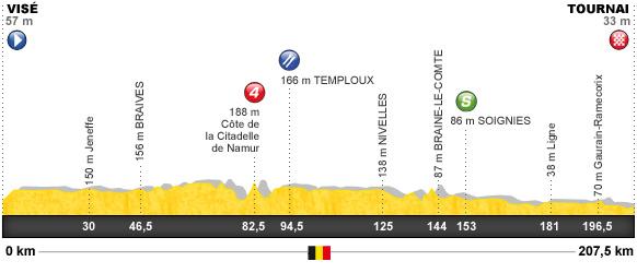 Descripción del perfil de la etapa 2 de la Tour de Francia 2012, Visé -  Tournai