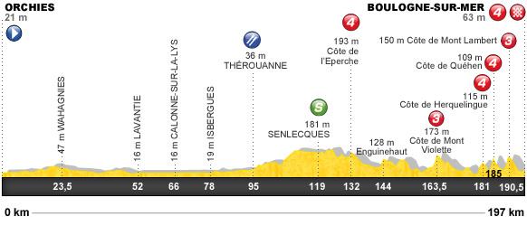 Descripción del perfil de la etapa 3 de la Tour de Francia 2012, Orchies -  Boulogne sur Mer