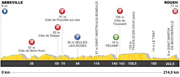 Descripción del perfil de la etapa 4 de la Tour de Francia 2012, Abbeville -  Rouen