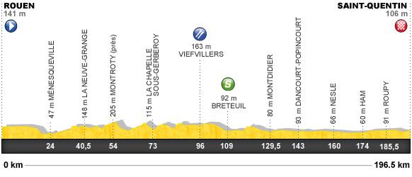 Descripción del perfil de la etapa 5 de la Tour de Francia 2012, Rouen -  Saint Quentin