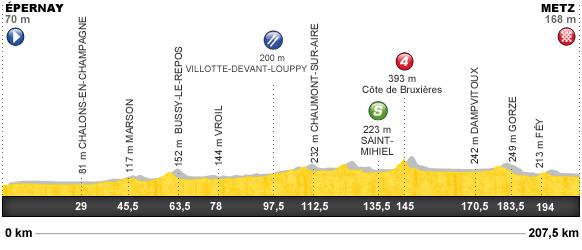 Descripción del perfil de la etapa 6 de la Tour de Francia 2012, Épernay -  Metz