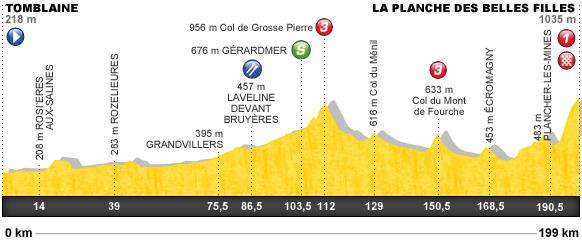 Descripción del perfil de la etapa 7 de la Tour de Francia 2012, Tomblaine -  Planche des Belles Filles