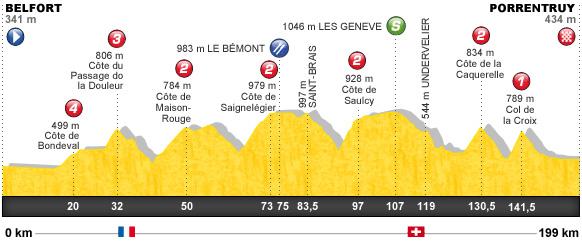 Descripción del perfil de la etapa 8 de la Tour de Francia 2012, Belfort -  Porrentruy