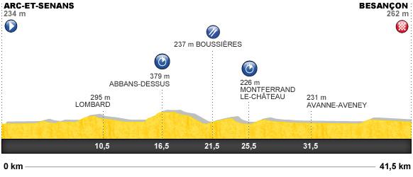 Descripción del perfil de la etapa 9 de la Tour de Francia 2012, Arc et Senans -  Besançon