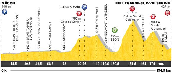 Descripción del perfil de la etapa 10 de la Tour de Francia 2012, Mâcon -  Bellegarde sur Valserine