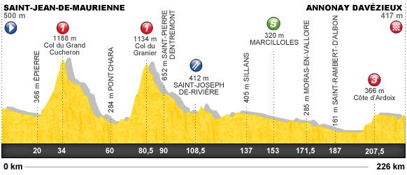 Descripción del perfil de la etapa 12 de la Tour de Francia 2012, Saint Jean de Maurienne -  Annonay Davézieux