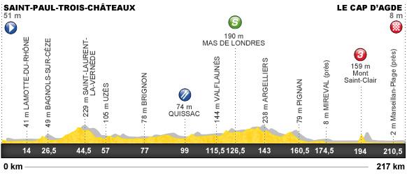 Descripción del perfil de la etapa 13 de la Tour de Francia 2012, Saint Paul Trois Chateaux -  Le Cap d¿Agde