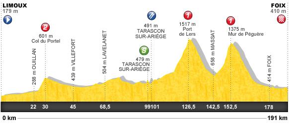 Descripción del perfil de la etapa 14 de la Tour de Francia 2012, Limoux -  Foix