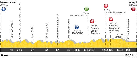 Descripción del perfil de la etapa 15 de la Tour de Francia 2012, Samatan -  Pau