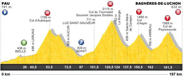 Descripción del perfil de la etapa 16 de la Tour de Francia 2012, Pau -  Bagnères de Luchon