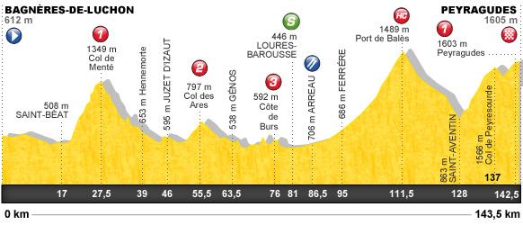 Descripción del perfil de la etapa 17 de la Tour de Francia 2012, Bagnères de Luchon -  Peyragudes