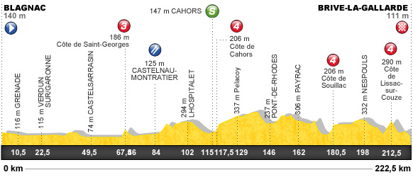Descripción del perfil de la etapa 18 de la Tour de Francia 2012, Blagnac -  Brive la Gaillarde