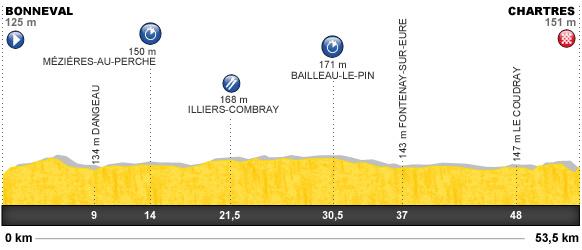 Descripción del perfil de la etapa 19 de la Tour de Francia 2012, Bonneval -  Chartres