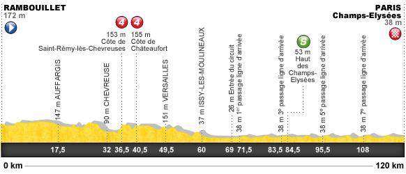 Descripción del perfil de la etapa 20 de la Tour de Francia 2012, Rambouillet -  París Champs-Élysées