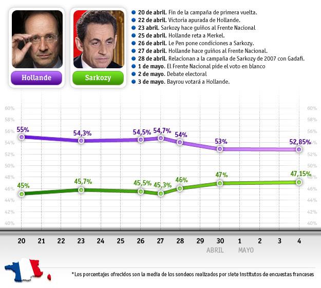 Francia elige entre el 'normal' Hollande y el hiperactivo Sarkozy pendiente del voto de Le Pen