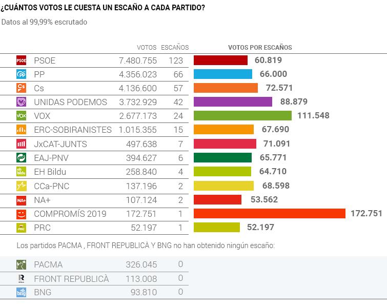 Coste del escaño en las elecciones generales de 2019
