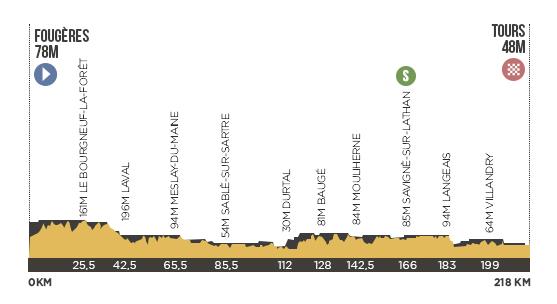Descripción del perfil de la etapa 12 de la Tour de Francia 2013, Fougères -  Tours