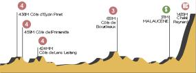 Perfil de la etapa15 Givors -  Mont Ventoux