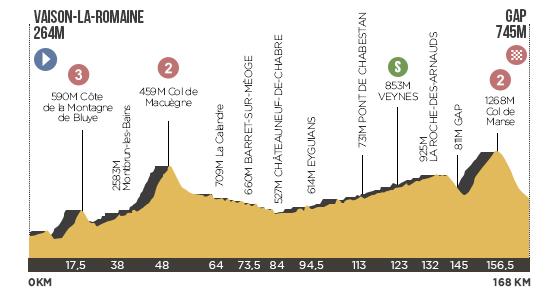 Descripción del perfil de la etapa 16 de la Tour de Francia 2013, Vaison la Romaine -  Gap