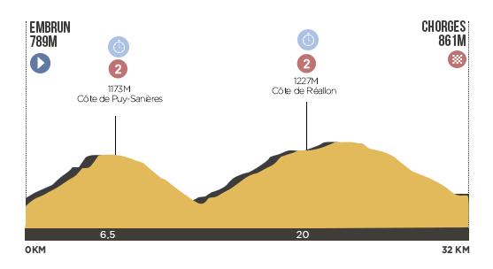 Descripción del perfil de la etapa 17 de la Tour de Francia 2013, Embrun -  Chorges