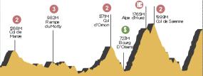 Perfil de la etapa18 Gap -  Alpe d'Huez
