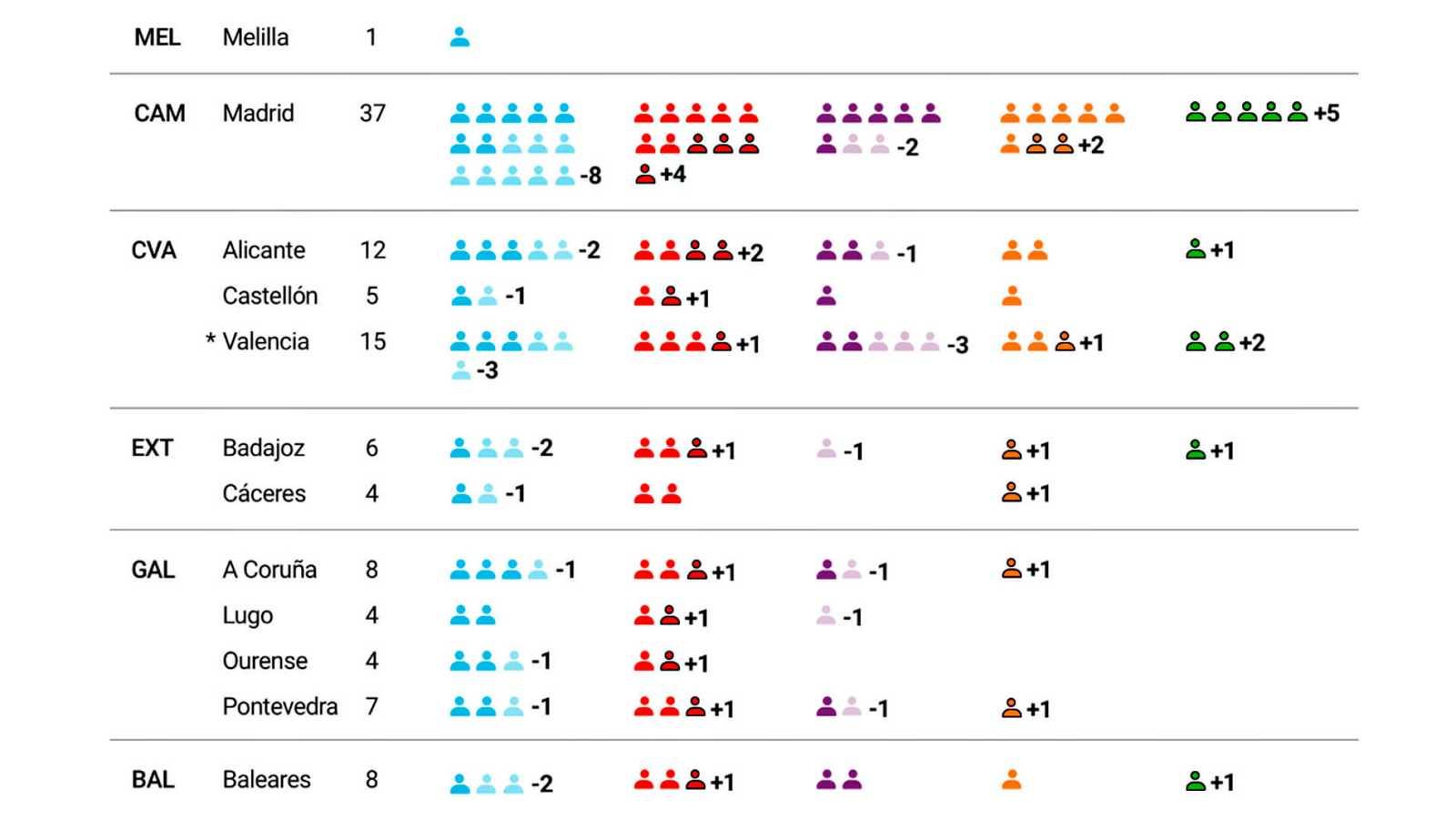 Así ha variado el reparto de escaños por provincias: Cs y Vox se benefician de la caída del PP