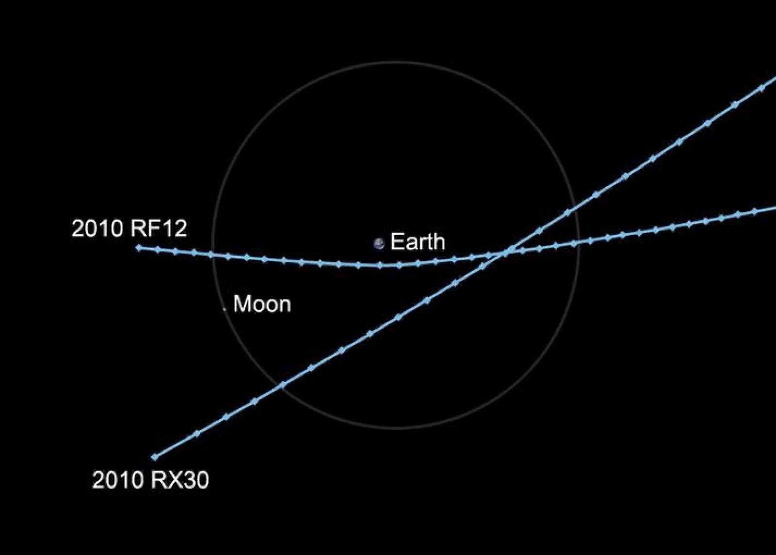 La trayectoria de los asteroides en su paso cerca de la Tierra