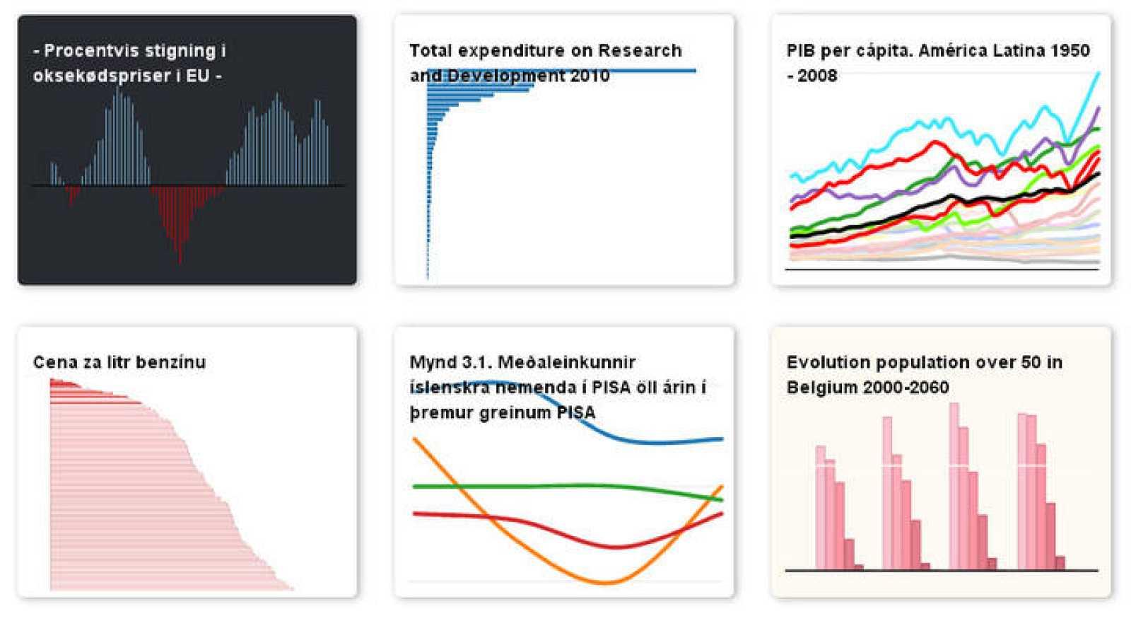 Sencillos gráficos de Datawrapper