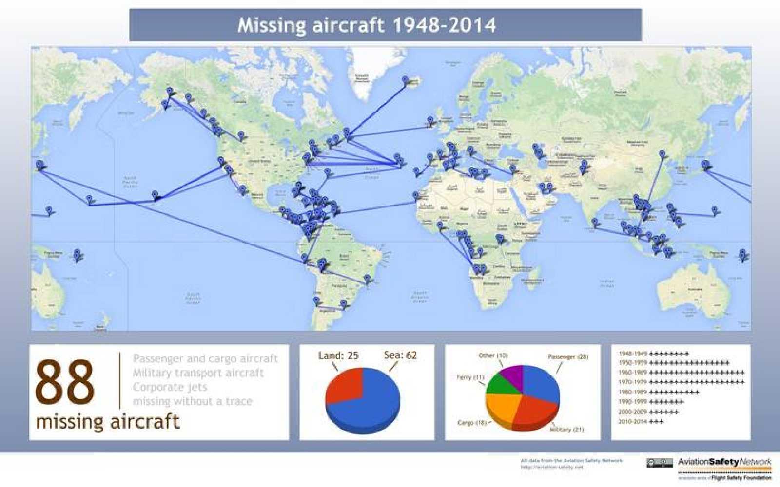 Desde 1948, han desaparecido 88 aviones en todo el mundo, según Aviation Safety Network