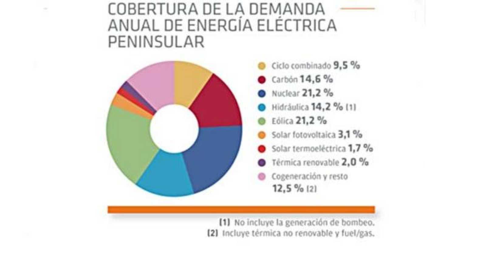 Fuentes de energía que cubrieron la demanda électrica de 2013
