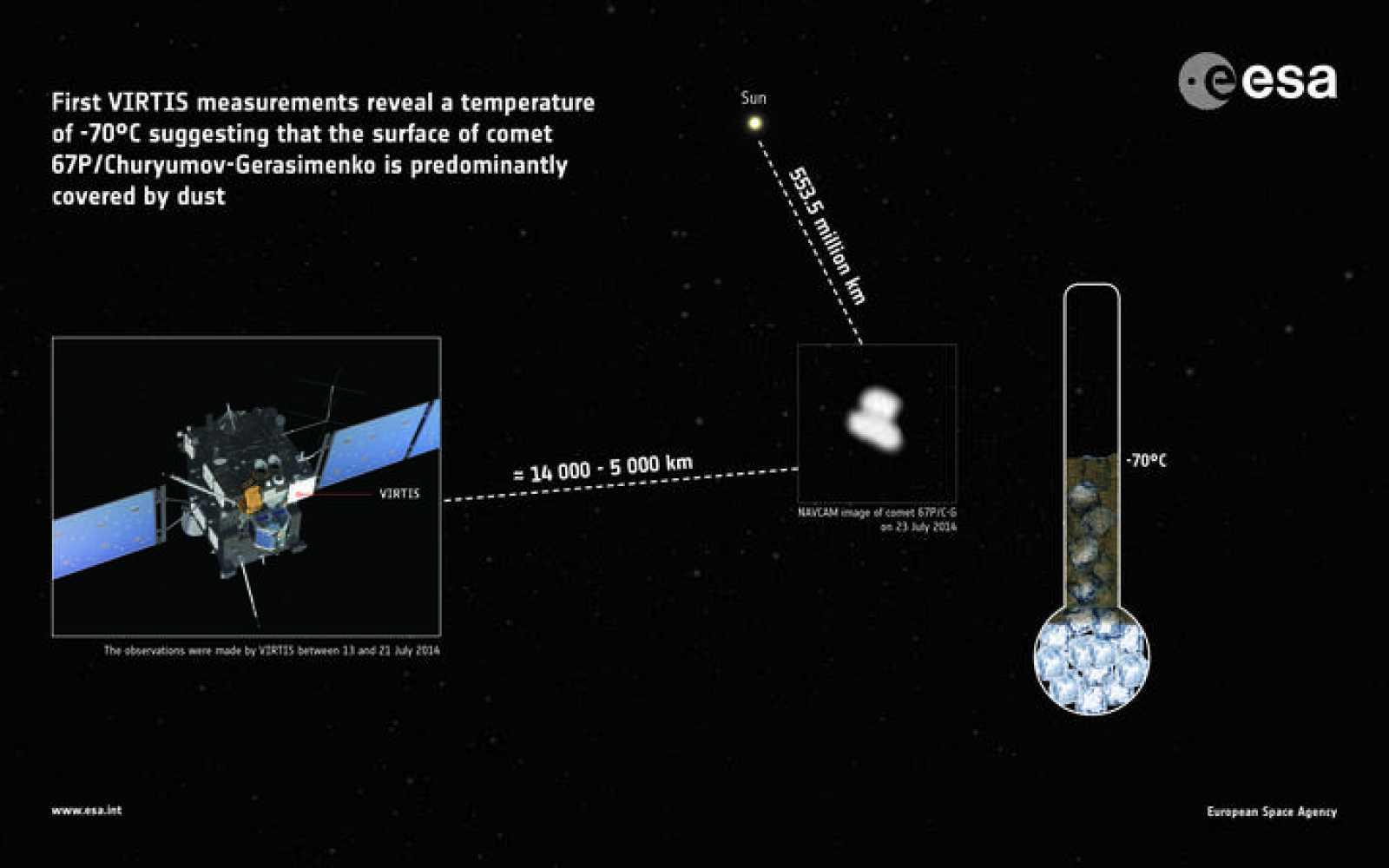 Infografía del momento en el que Rosetta tomó la temperatura del cometa 67P.