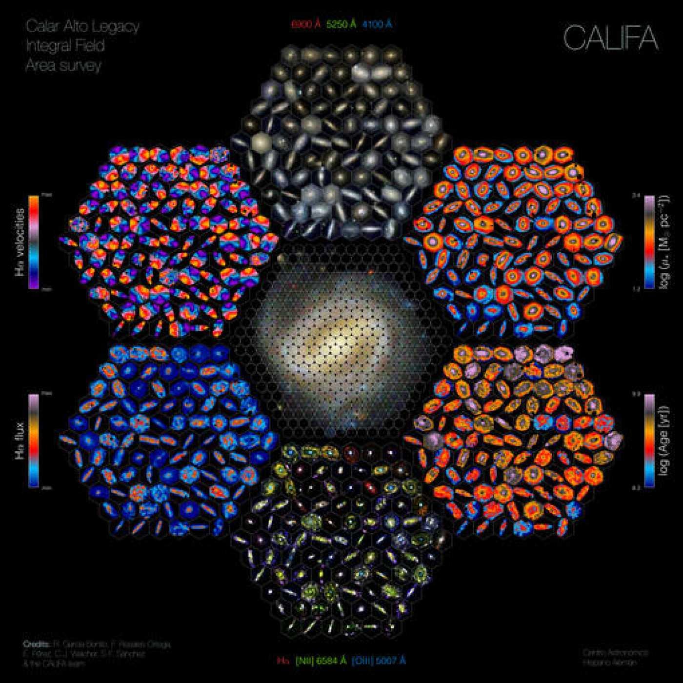 Vista panorámica de las propiedades de las galaxias.