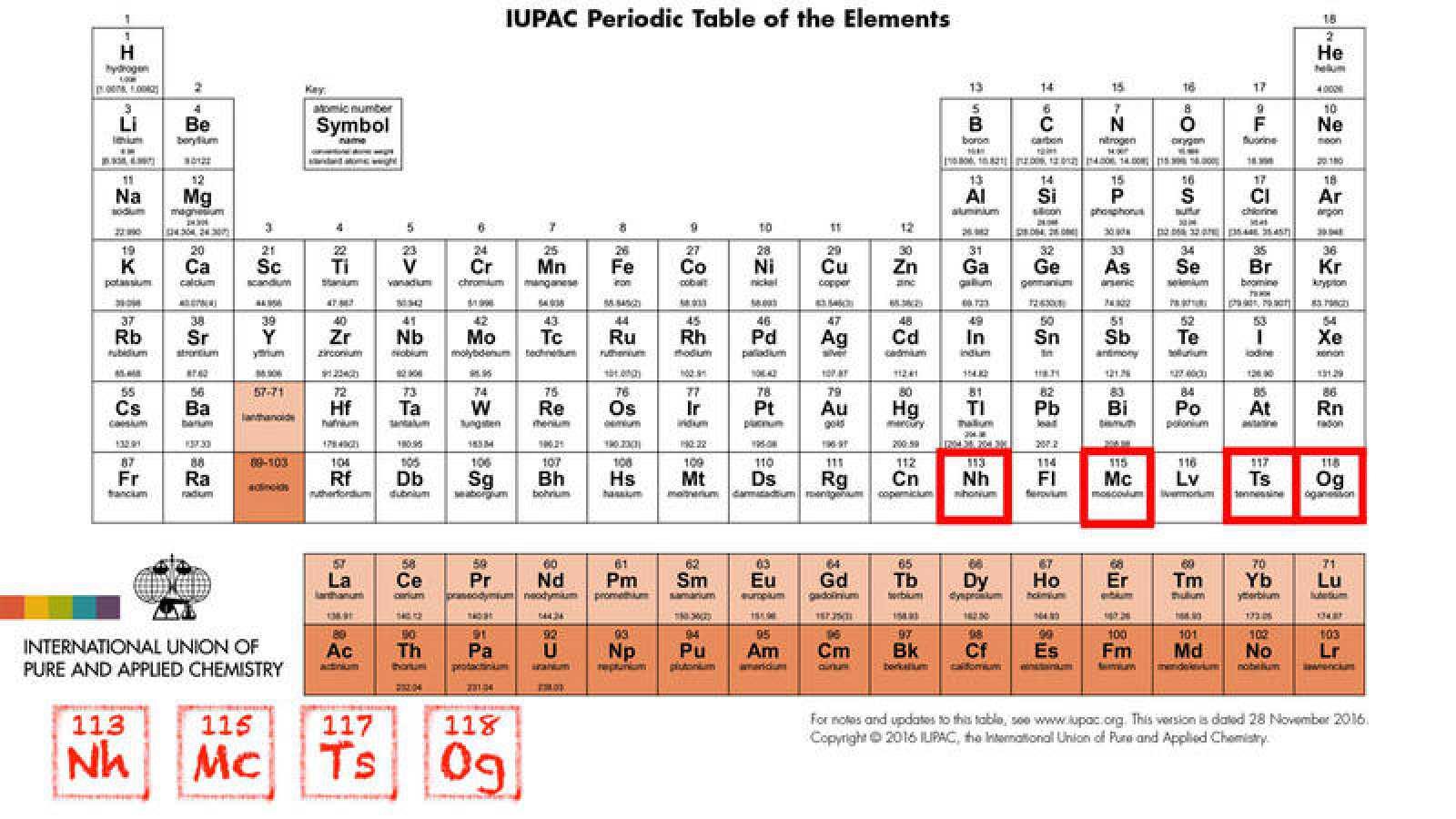 La tabla peridica tiene cuatro nuevos inquilinos rtve los elementos 113 115 117 y 118 ya tienen nombre oficial nihonio urtaz Image collections