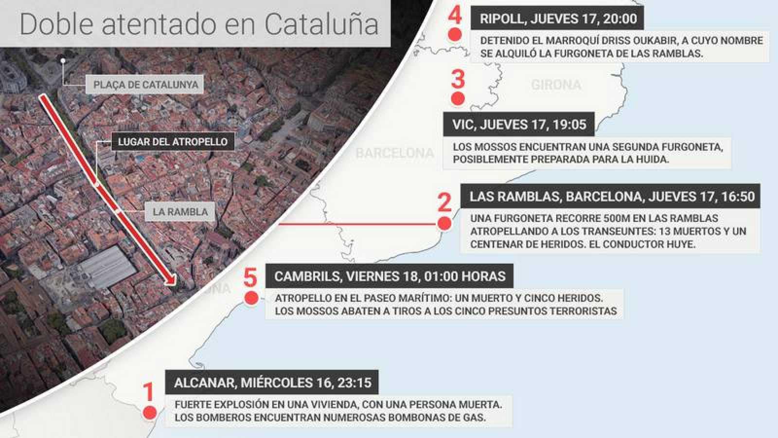 Gráfico con la cronología de los atentados en Cataluña
