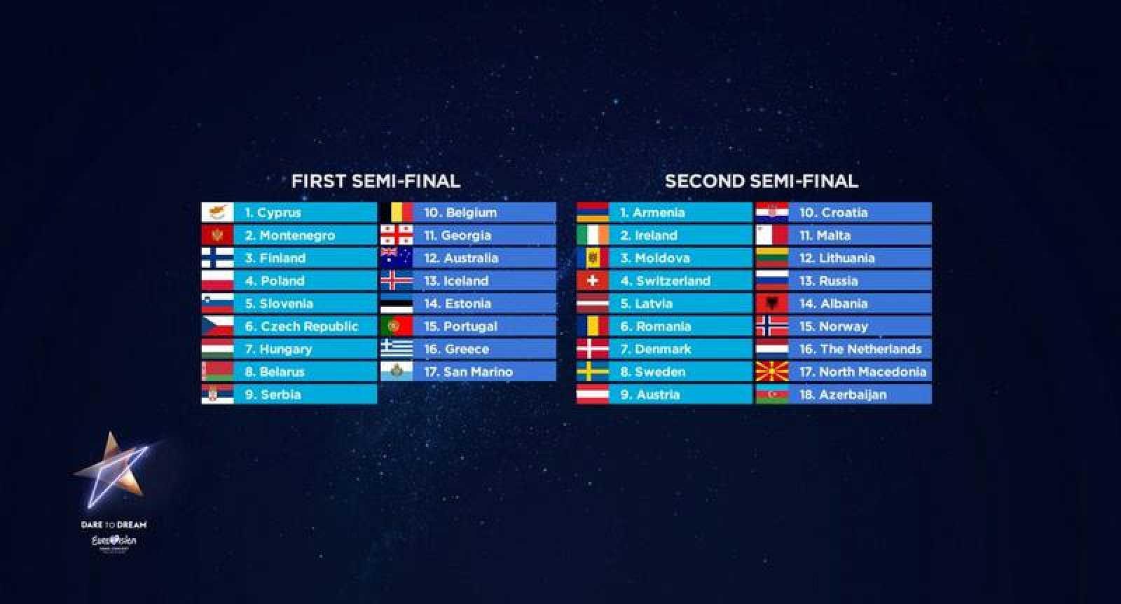 Orden de actuación de las semifinales de Eurovisión 2019