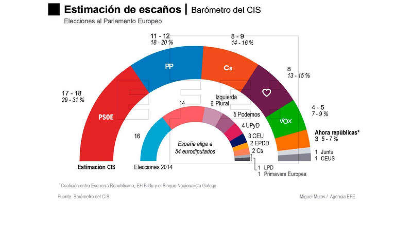 Proyección de reparto de los 54 escaños de España en el Parlamento Europeo, según el CIS