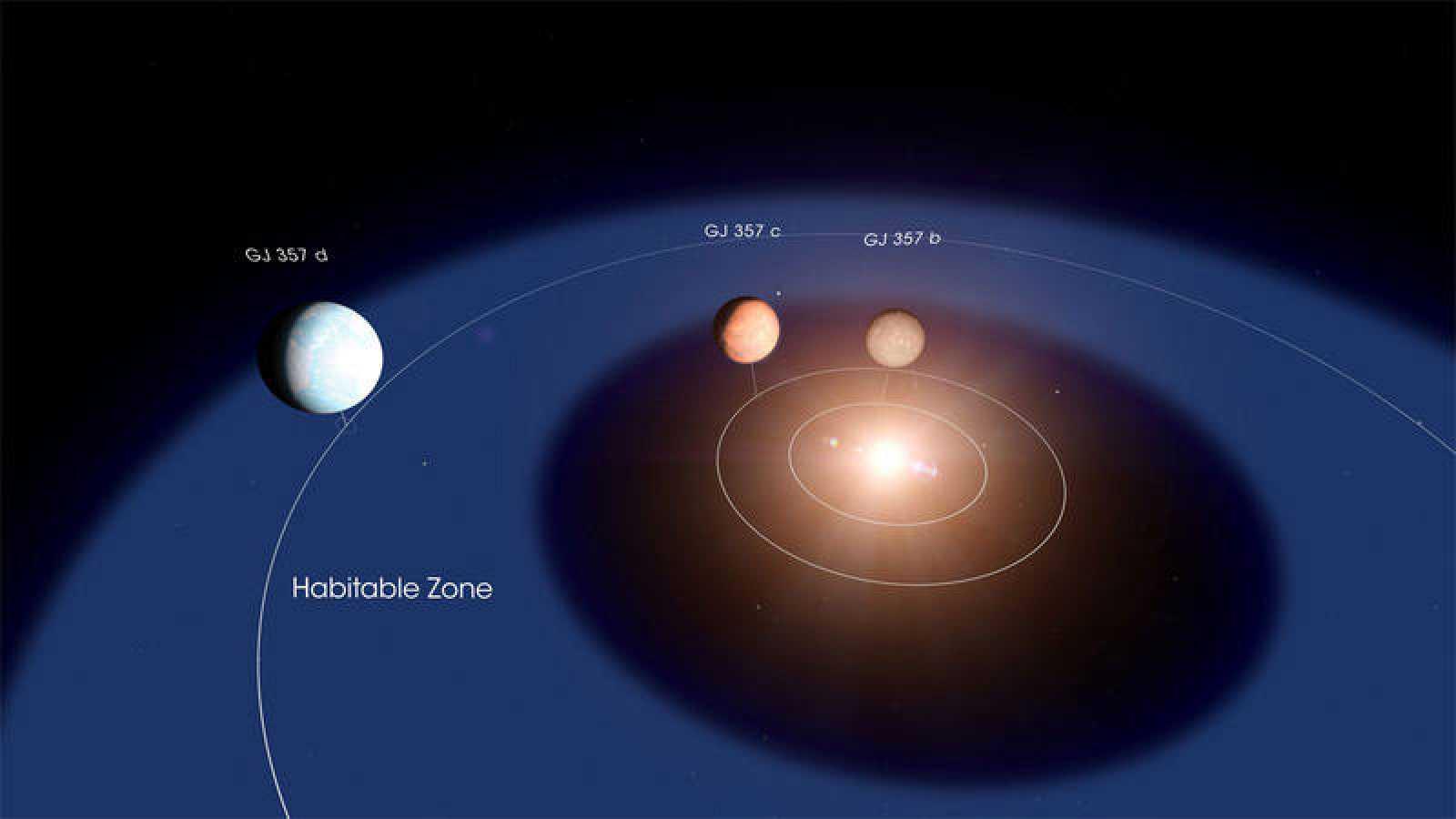 """Representación del sistema planetario descubierto alrededor de la estrella """"GJ 357""""."""