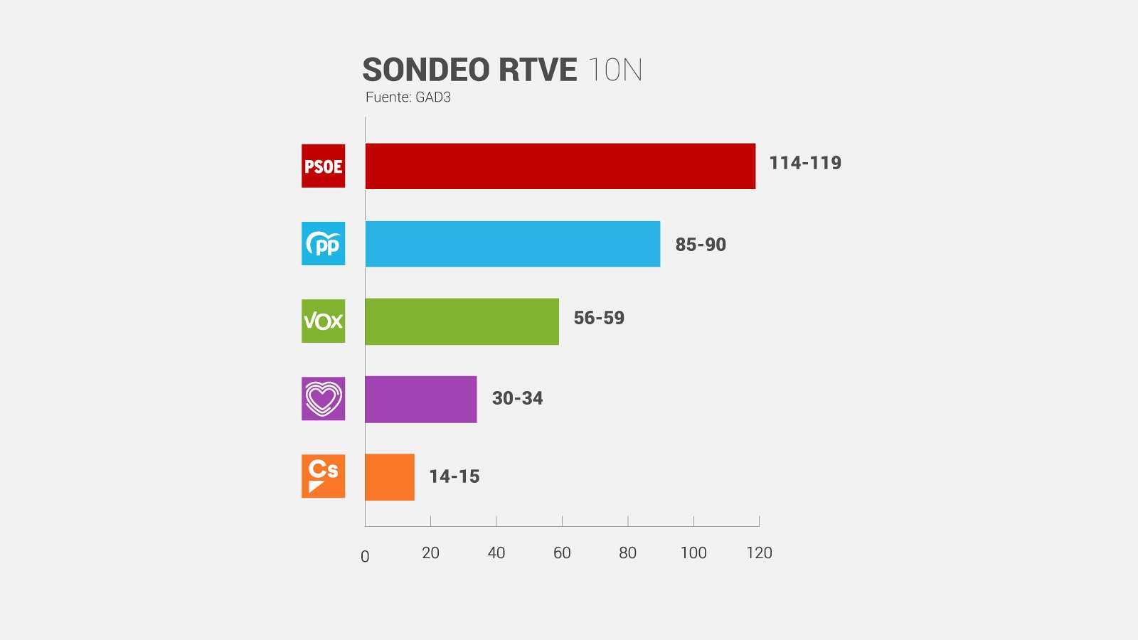 Sondeo de Gad3 para RTVE para las elecciones del 10N.