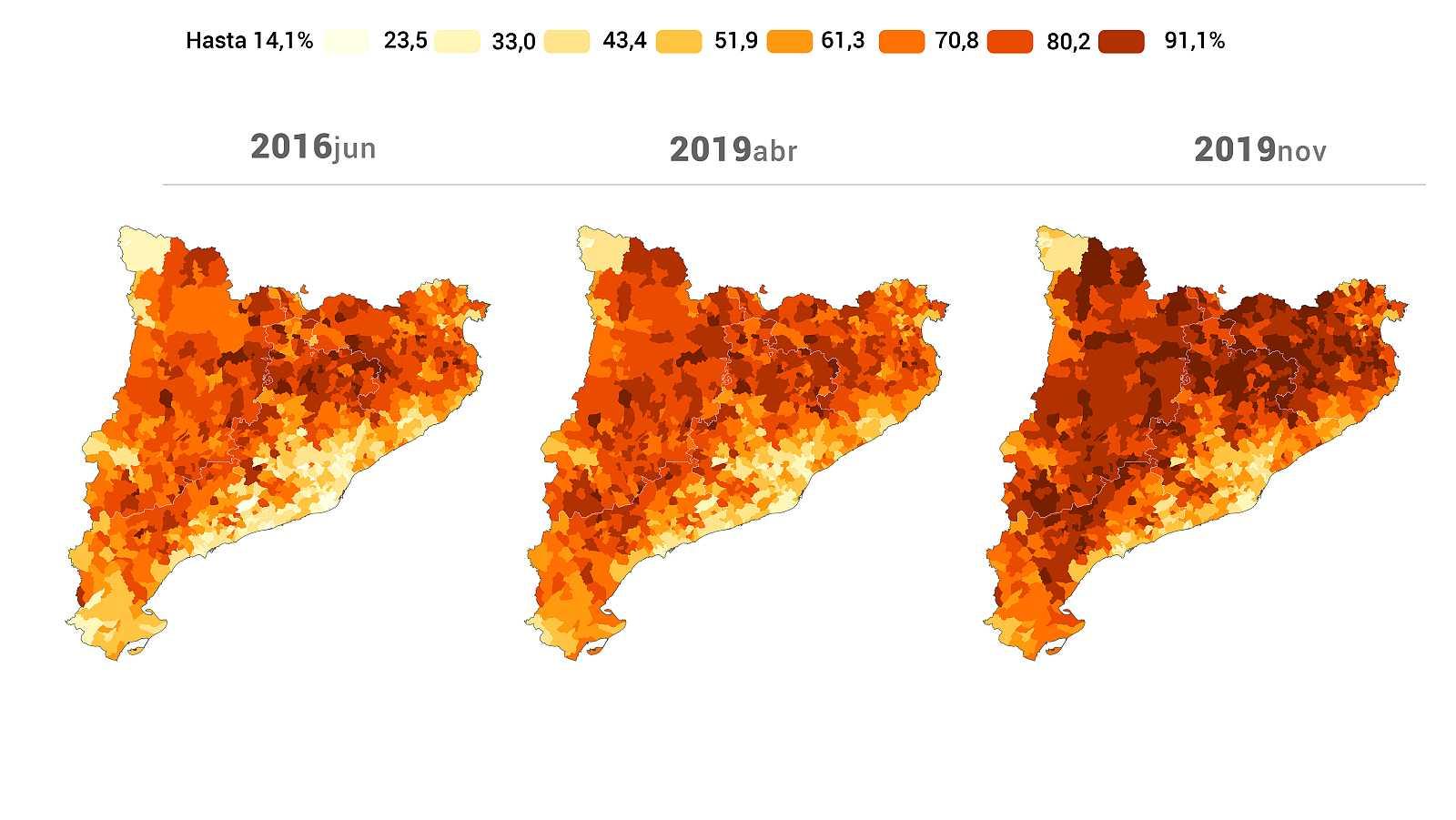 Evolución del independentismo en Cataluña