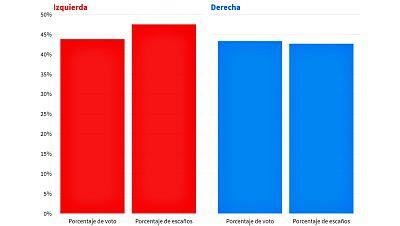 Cinco gráficos para entender qué ha ocurrido con los bloques de la izquierda y la derecha