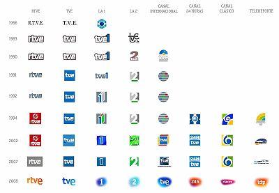 Evolución histórica de la marca TVE