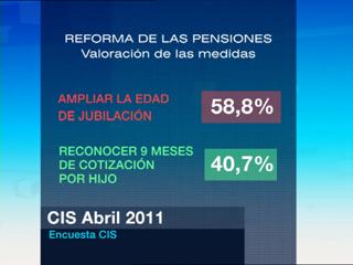Ver vídeo  'Un 80 % de los españoles rechaza que se retrase hasta los 67 años la edad de jubilación'
