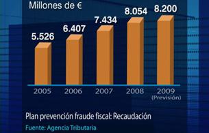 Ver vídeo 'La Agencia Tributaria espera recaudar más de 8.000 millones de euros en la lucha contra el fraude fiscal'
