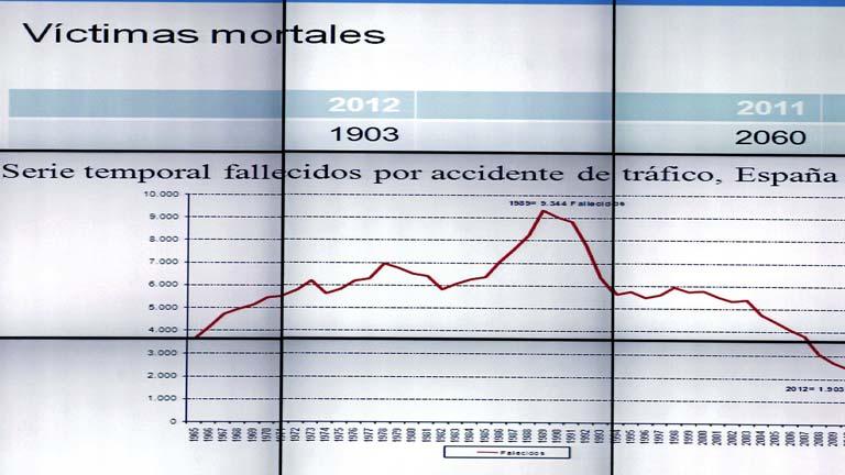 Los fallecidos en las carreteras en 2012 fueron menos que ningún otro año desde 1965