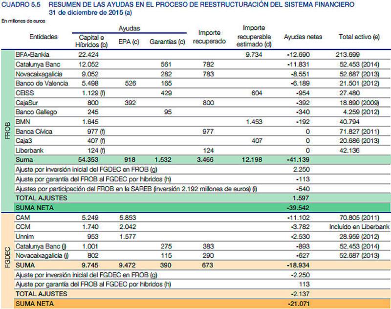 Ayudas públicas bancarias 2009-2015