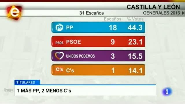 Castilla y León en 2' - 27/06/16