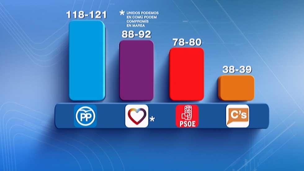 CIS: El PP ganaría las elecciones del 26J y Unidos Podemos superaría al PSOE en votos y escaños