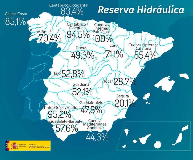 Los embalses españoles almacenan actualmente 30.120 hm³ de agua